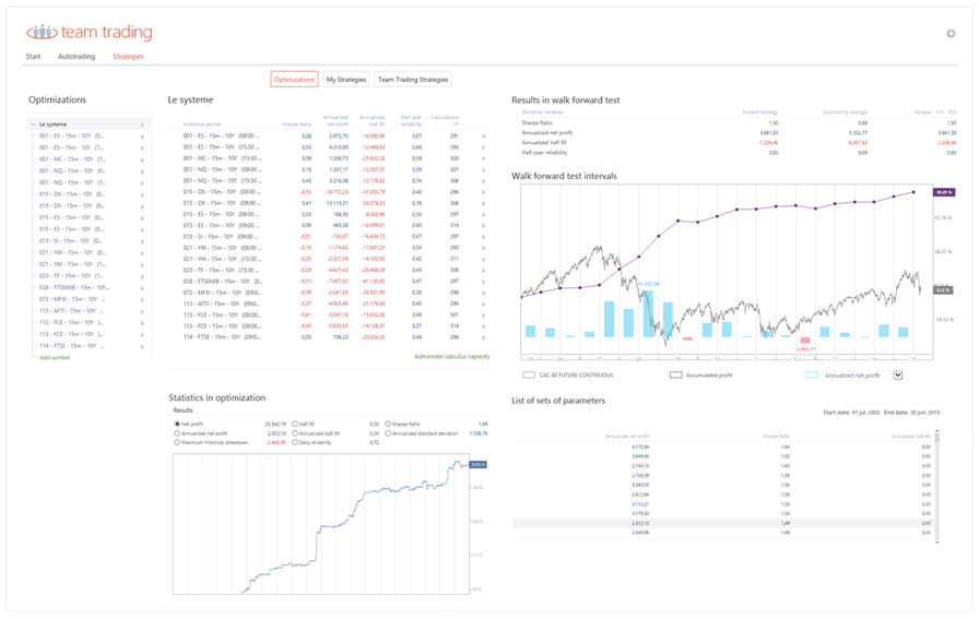 Obtain the highest profit with the historical data available