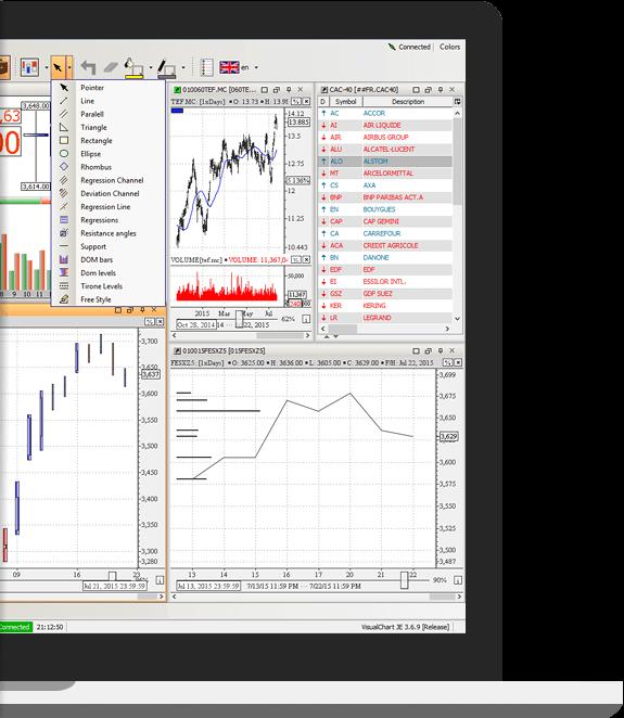 Free price analysis tools in Visual Chart Lite