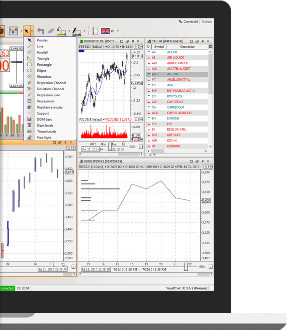 Free price analysis tools in Visual Chart Lite