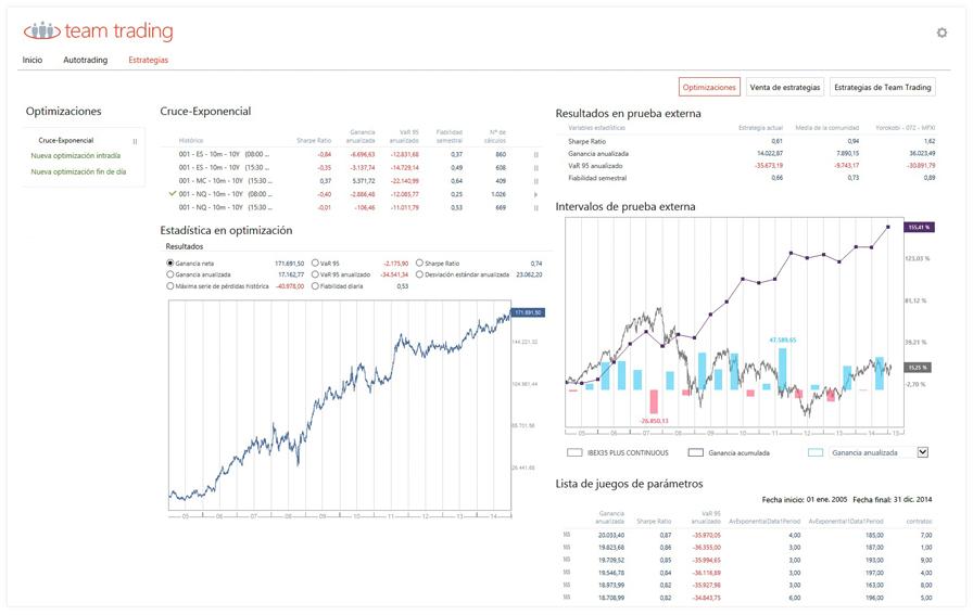 Obtenga el mayor rendimiento de los datos históricos disponibles