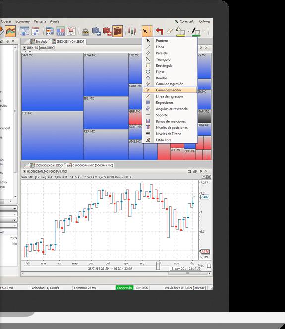Herramientas de análisis de precios gratuitas en Visual Chart Lite