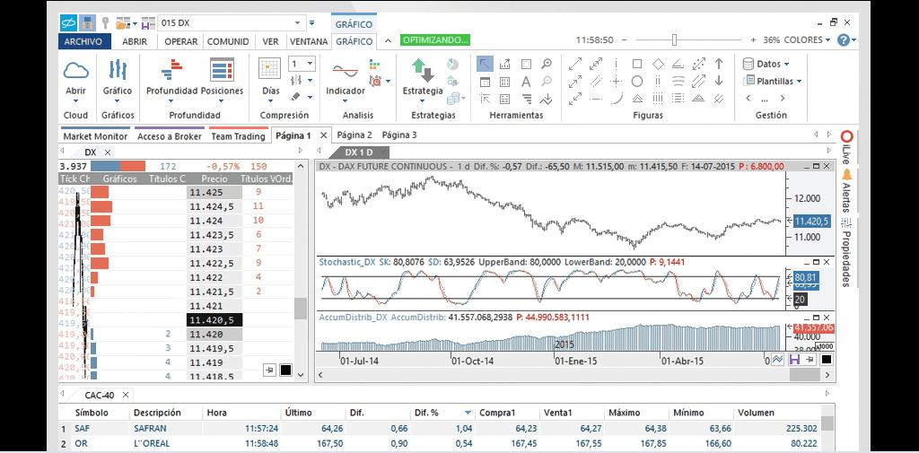 Visual Chart la herramienta de los traders profesionales