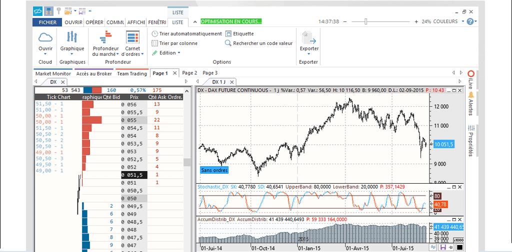 Visual Chart l'outil des traders professionnels